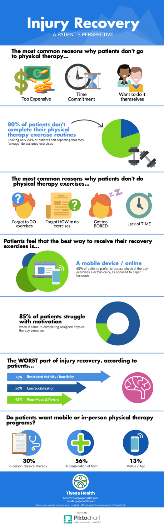 Injury Recovery Infograph